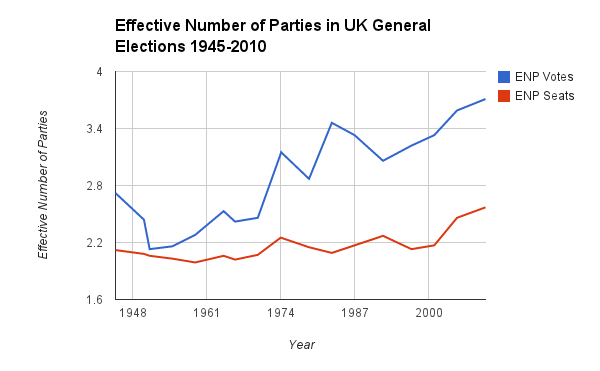 Effective Number of Parties by UK General Elections, 1945-2010 (Gallagher, Michael, 2014. Election indices dataset at  http://www.tcd.ie/Political_Science/staff/michael_gallagher/ElSystems/index.php,  accessed 1 January 2015).